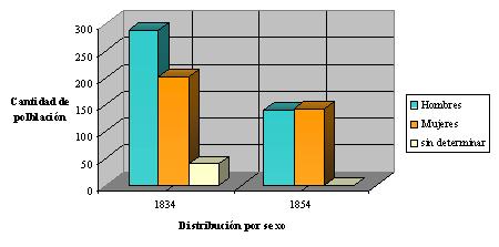 Evolución de la población afrodescendiente por sexo.  Rocha, Años 1834-1854